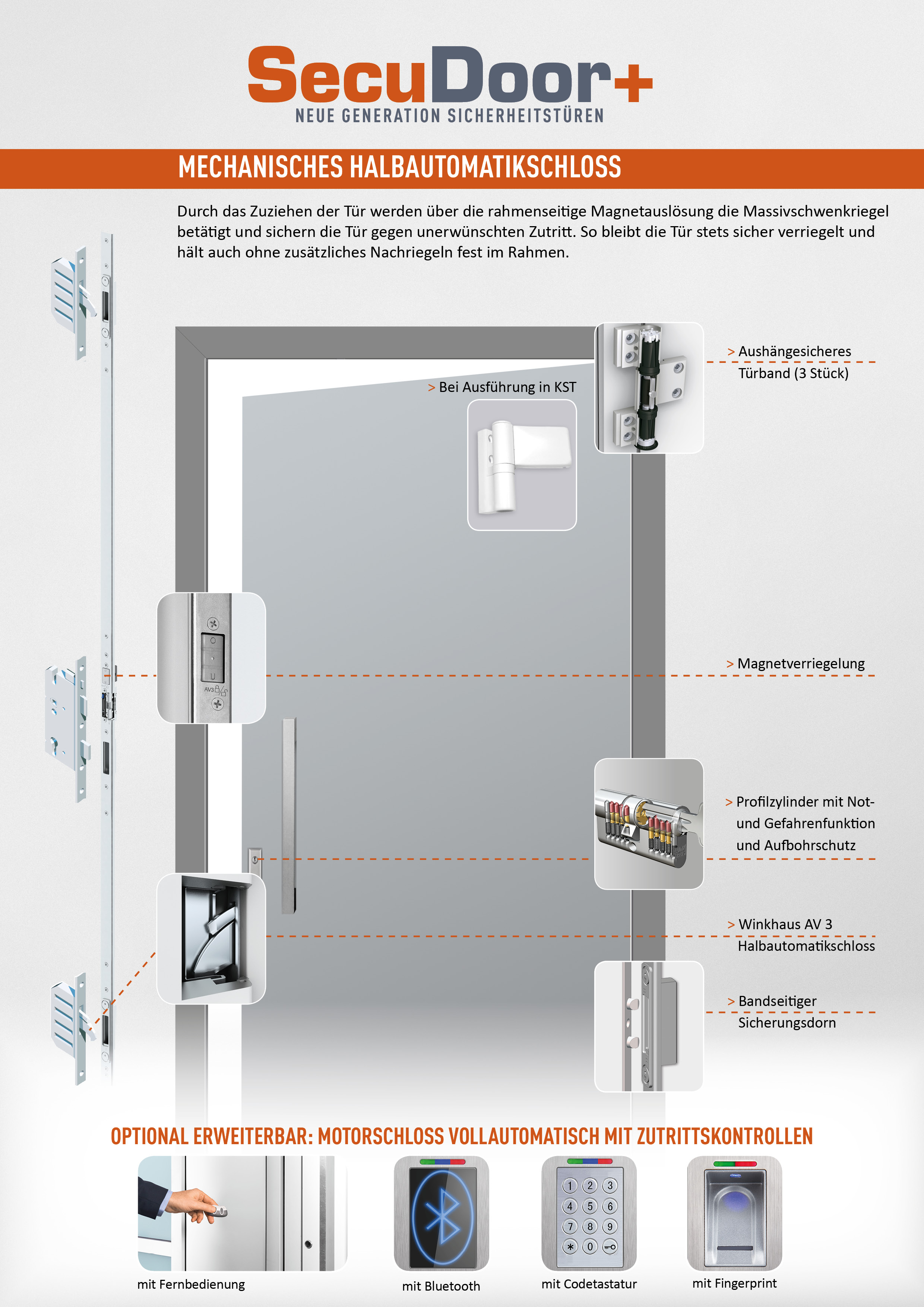 SecuDoor Plus Features